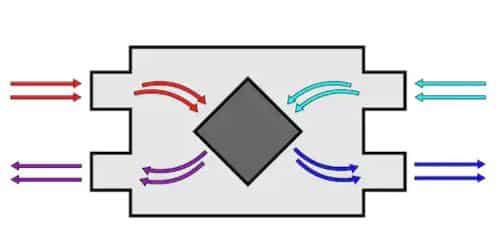 Recuperador de energía, doble flujo